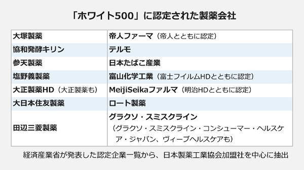 「ホワイト500」に認定された製薬会社