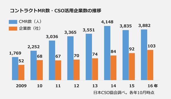 コントラクトMR数・CSO活用企業数の推移