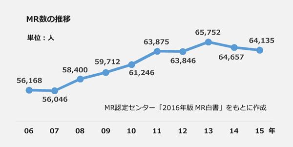MR数の推移