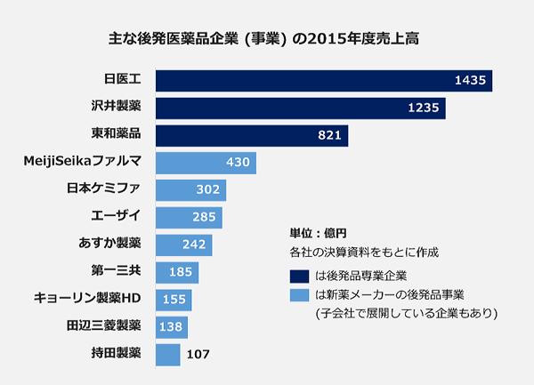 主な後発医薬品企業(事業)の2015年度売上高