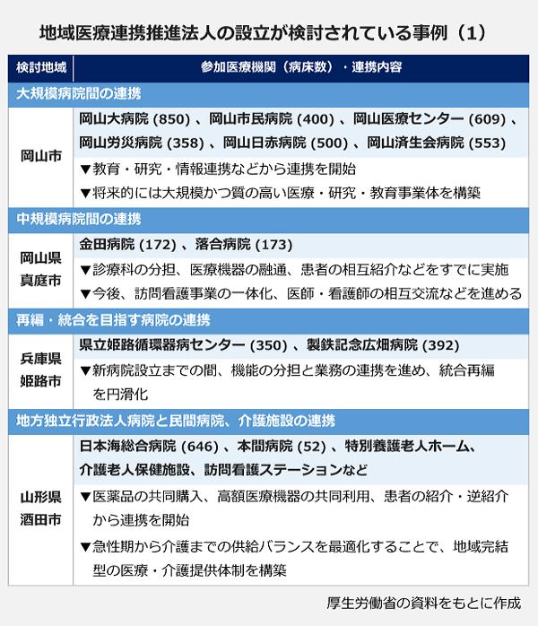 地域医療連携推進法人の設立が検討されている事例(1)