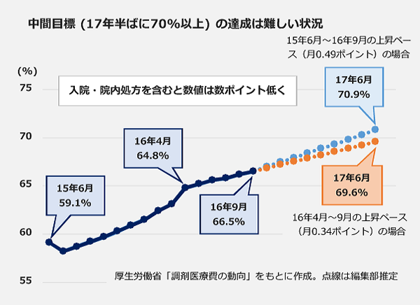 中間目標(17年半ばに70%以上)の達成は厳しい状況