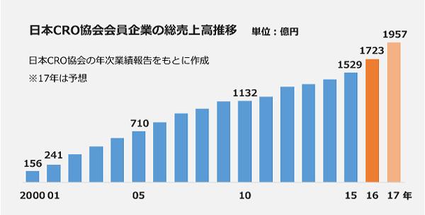 日本CRO協会会員社の売上高推移