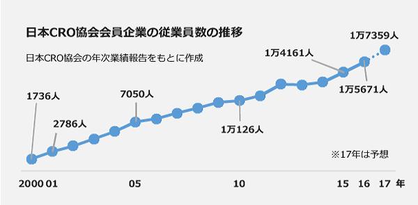 日本CRO協会会員社の従業員数の推移