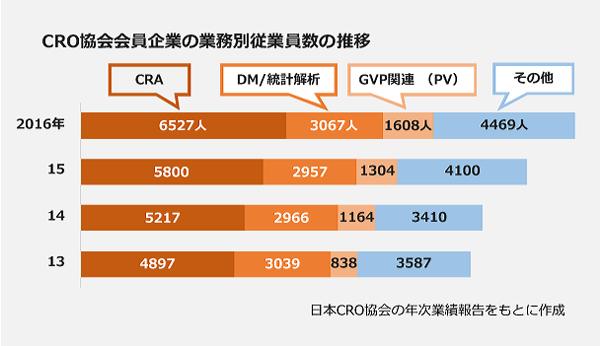 CRO協会会員社の業績別従業員数の推移