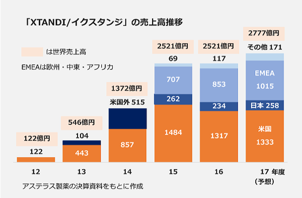 「XTANDI/イクスタンジ」の売上高推移