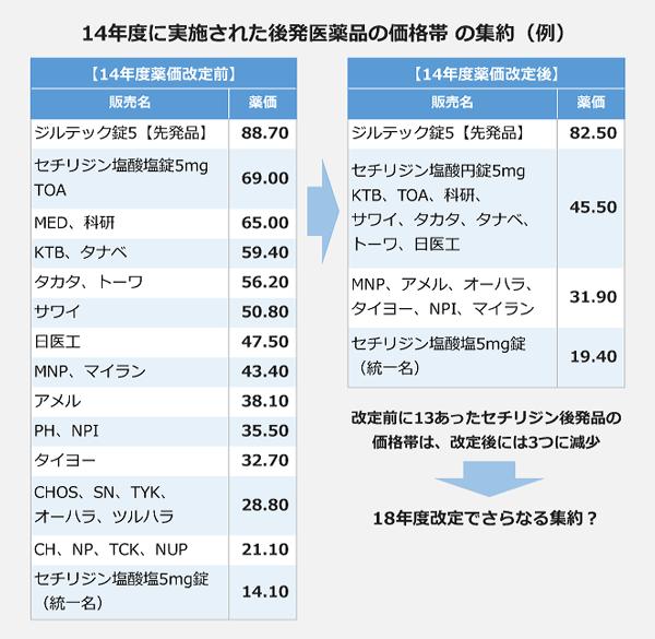 14年度に実施された後発医薬品の価格帯の集約(例)