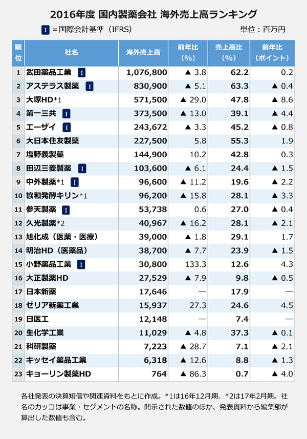2016年度 国内製薬会社 海外売上高ランキング
