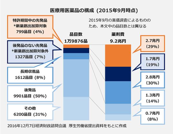 医療用医薬品の構成(2015年9月時点)