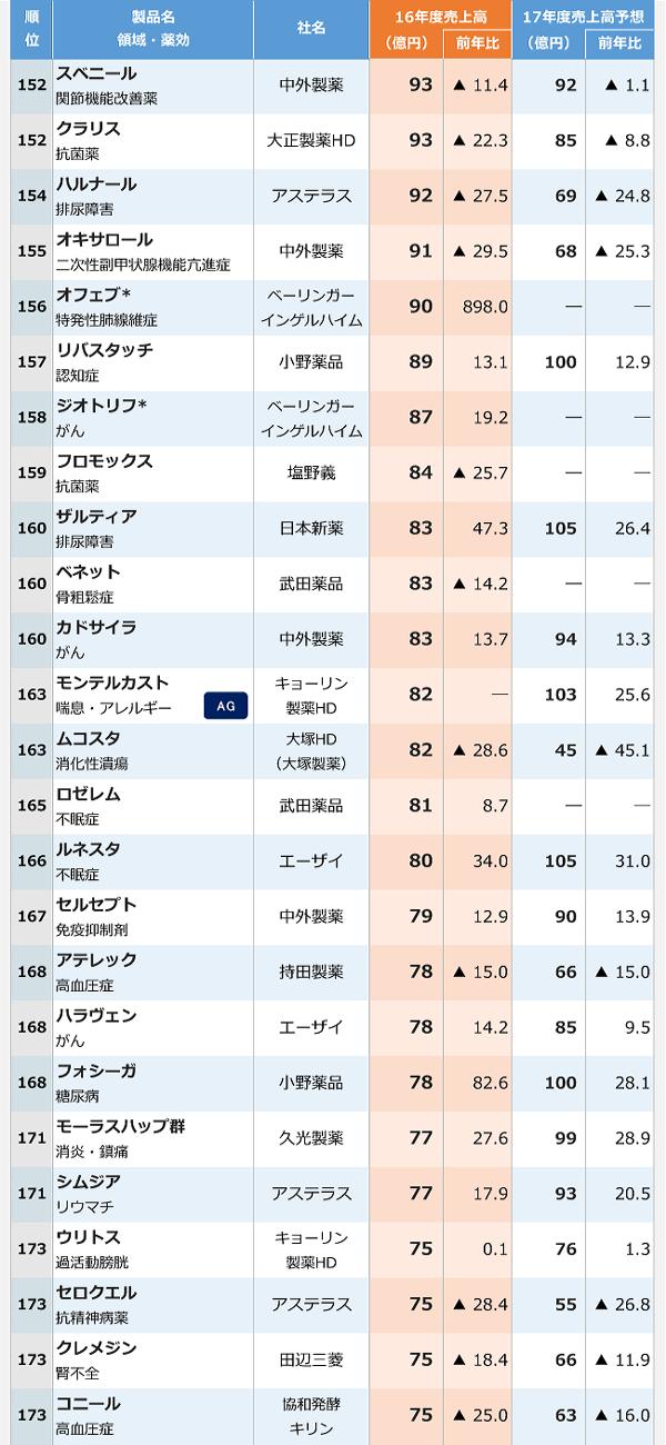2016年医療用医薬品国内売上高ランキング-7