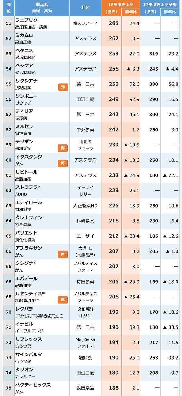 2016年医療用医薬品国内売上高ランキング-3