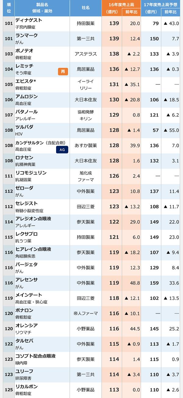 2016年医療用医薬品国内売上高ランキング-5