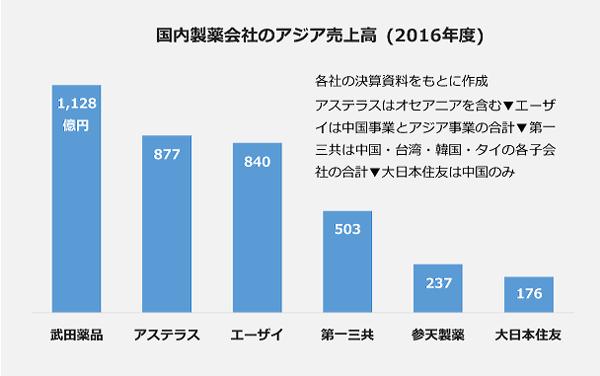 国内製薬会社のアジア売上高(2016年度)