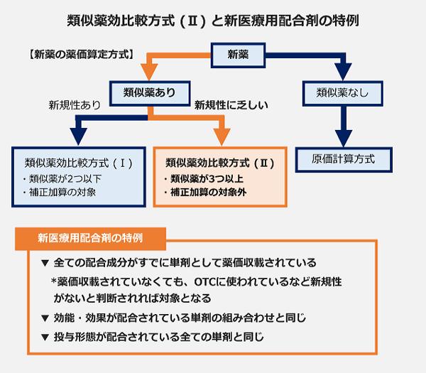 類似薬効比較方式(Ⅱ)と新医療配合剤の特例
