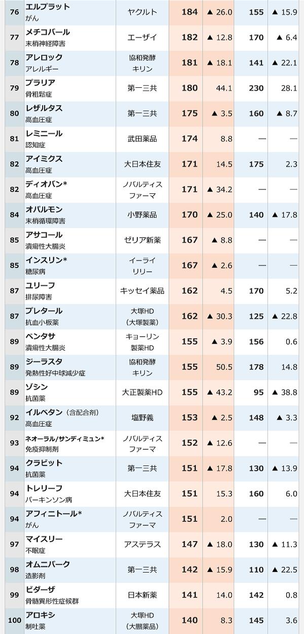 2016年医療用医薬品国内売上高ランキング-4