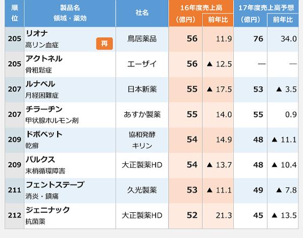2016年医療用医薬品国内売上高ランキング-9