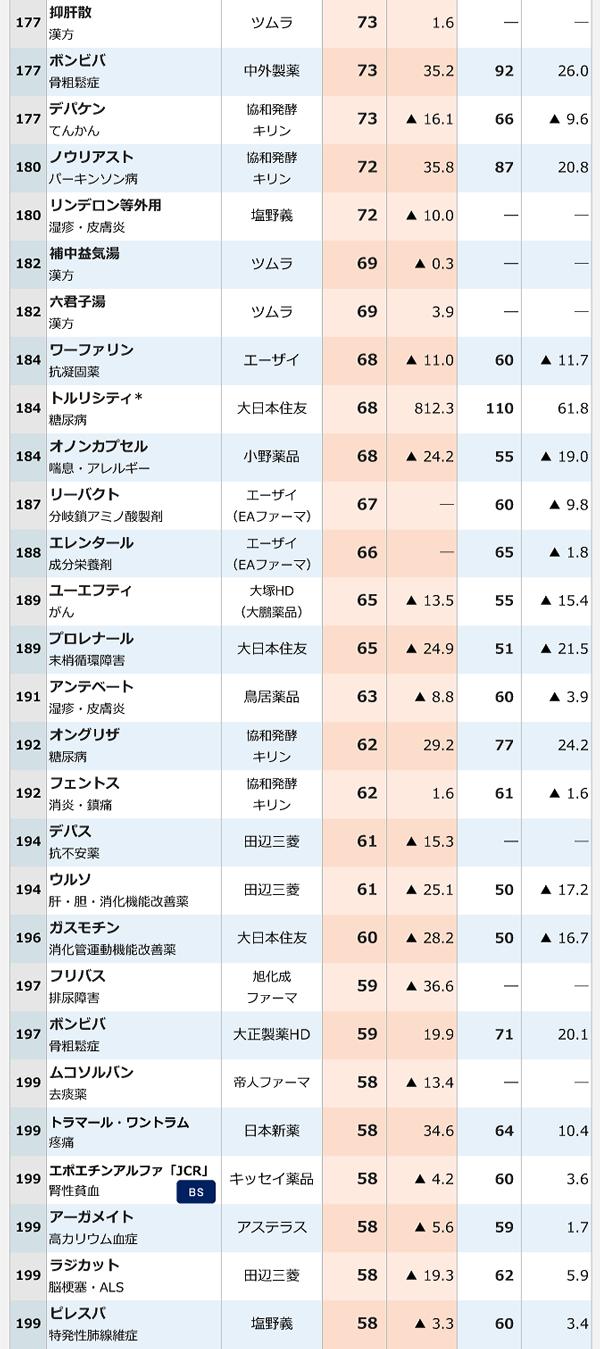 2016年医療用医薬品国内売上高ランキング-8