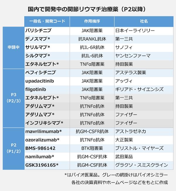 国内で開発中の関節リウマチ治療薬(P2以降)