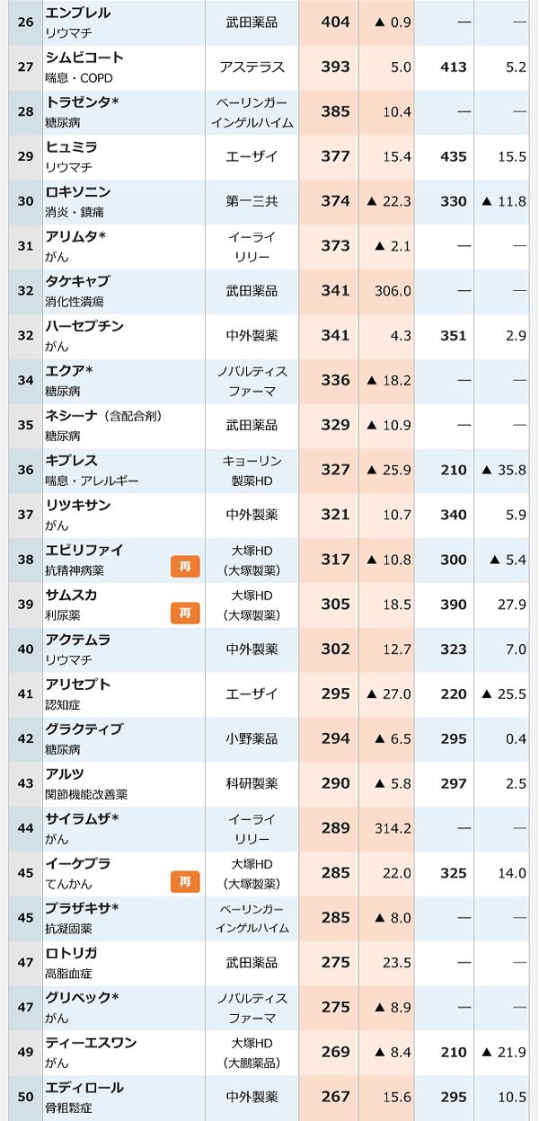 2016年医療用医薬品国内売上高ランキング-2