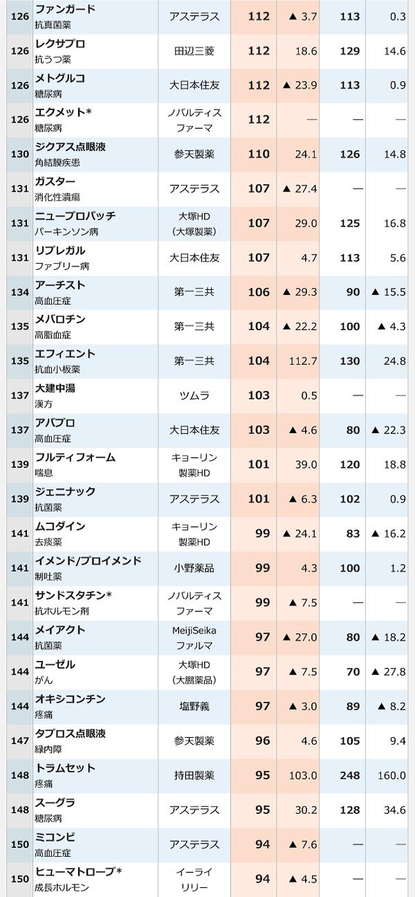 2016年医療用医薬品国内売上高ランキング-6