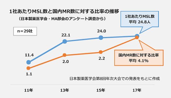 1社あたりMSL数と国内MR数に対する比率の推移