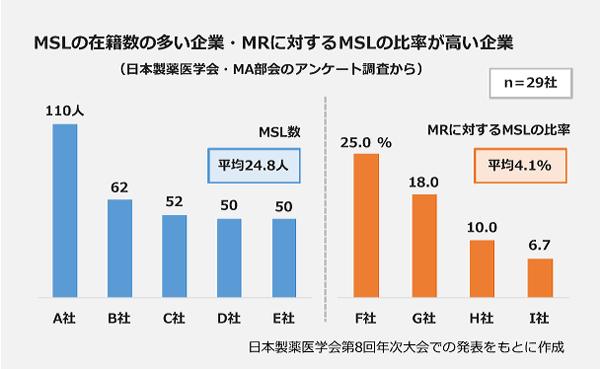 MSLの在籍数の多い企業・MRに対するMSLの比率が高い企業