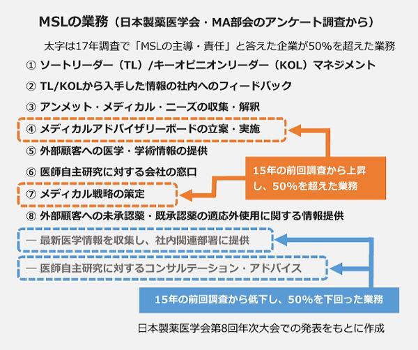 MSLの業務