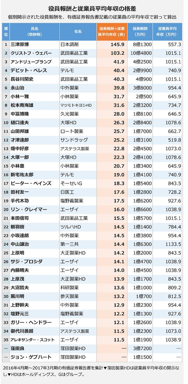 役員報酬と従業員平均年収の格差