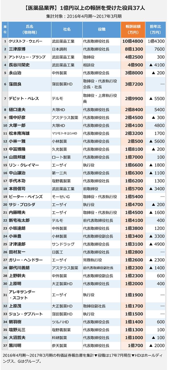 【医薬品業界】1億円以上の報酬を受けた役員37人
