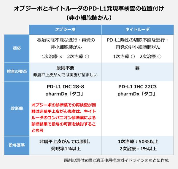 オプジーボとキイトルーダのPD-L1発現率検査の位置付け オプジーボの適応:根治切除不能な進行・再発の非小細胞肺がん。1次治療×、2次治療○。検査は原則不要だが、非扁平上皮がんでは実施が望ましい。診断薬:PD-L1 IHC 28-8 pharmDx「ダコ」。投与基準:非扁平上皮がんでは原則、発現率1%以上。キイトルーダでは適応:PD-L1陽性の切除不能な進行・再発の非小細胞がん。1次治療○、2次治療○。検査は必要。診断薬:PD-L1 IHC 22C3 pharmDx「ダコ」投与基準:1次治療50%以上、2次治療1%以上。