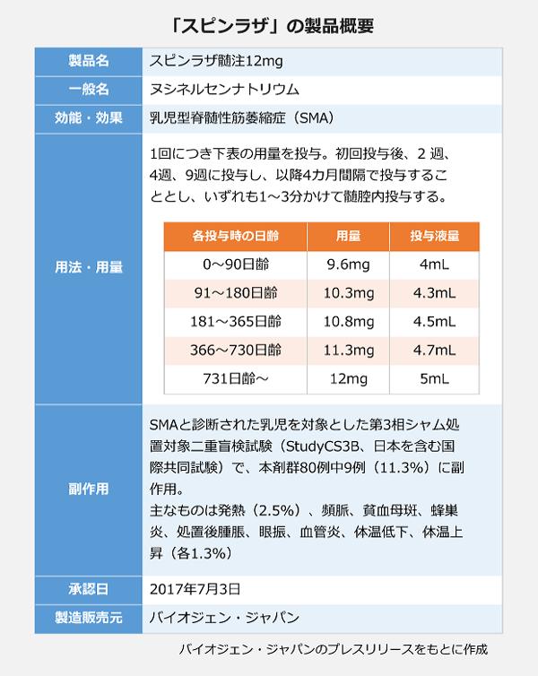 「スピンラザ」の製品概要。製品名:スピンラザ髄注12mg。一般名:ヌシネルセンナトリウム。効能・効果:乳児型脊髄性筋萎縮症。用法・用量:初回投与後2週、4週、9週に投与し、以降4カ月間隔で投与することし、いずれも1~3分かけて髄腔内投与する。副作用:SMAと診断された乳児を対象とした第3相シャム処置対象二重盲検試験で、本剤80例中9例(11.3%)に副作用。主なものは発熱(2.5%)、頻脈、貧血母斑、蜂巣炎、処置後膨張、眼振、血管炎、体温低下、体温上昇。承認:2017年7月3日。製造販売元:バイオジェン・ジャパン。