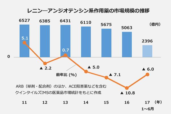 レニンーアンジオテンシン系作用薬の市場規模の推移。11年、6527億円。12年、6385億円。13年、6431億円。14年、6110億円。15年、5675億円。16年、5063億円。