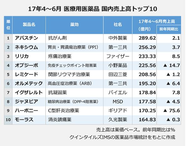 17年4月~6月 医療用医薬品 国内売上高トップ10