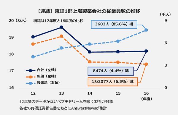 【連結】東証一部上場製薬会社の従業員数の推移 12年度と16年度の比較。新薬メーカー:1万2077人(6.5%)減。後発品メーカー:3603人(85.8%)増。合計:8474人(4.4%)減。