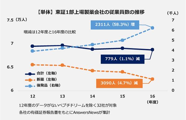 【単体】東証1部上場製薬会社の従業員数の推移 12年度と16年度の比較。新薬メーカー:3090人(4.7%)減。後発品メーカー:2311人(58.3%)増。合計:779人(1.1%)減