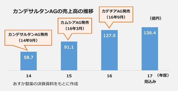 カンデサルタンAGの売上高の推移。14年度、58.7億円。15年度、91.1億円。16年度、127.5億円。17年度、136.4億円。