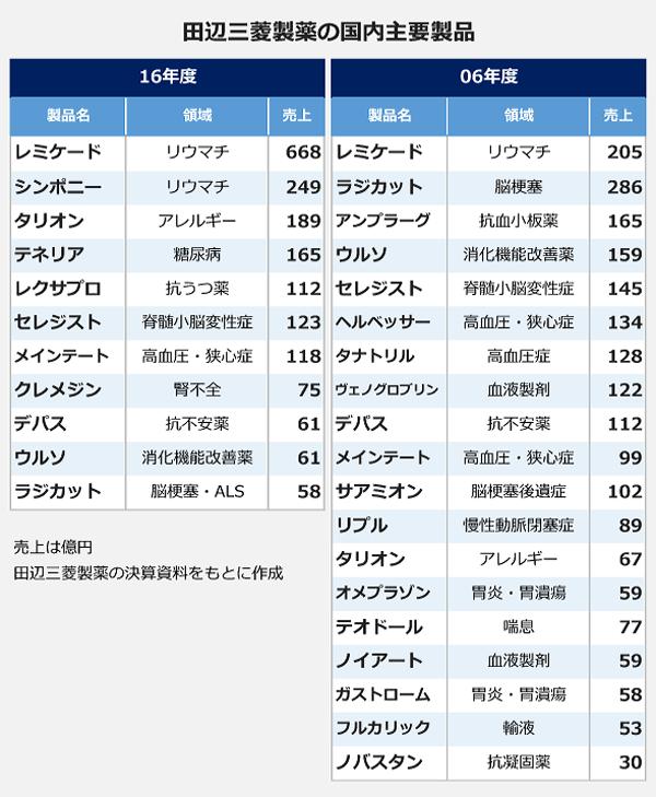 田辺三菱製薬の国内主要製品