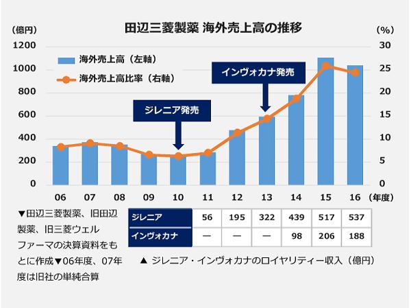 田辺三菱製薬 海外売上高の推移
