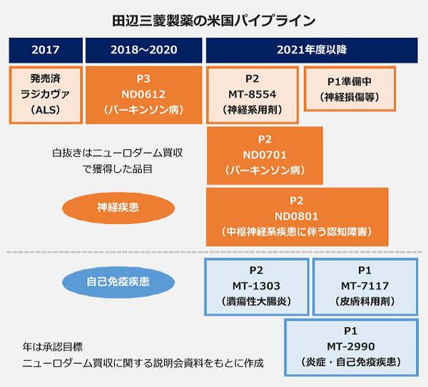 田辺三菱製薬の米国パイプライン