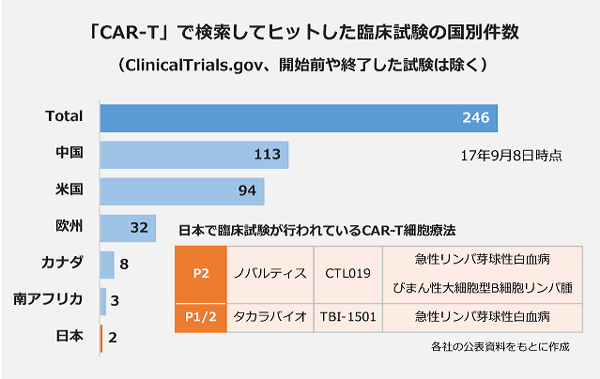「CAR-T」で検索するとヒットする臨床試験の国別件数
