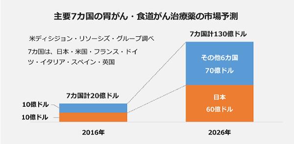 主要7カ国の胃がん・食道がん治療薬の市場予測。2016年度:7カ国合計20億ドル、内訳は日本10億ドル、その他6カ国10億ドル。2026年:7カ国合計130億ドル、内訳は日本60億ドル、その他6カ国70億ドル