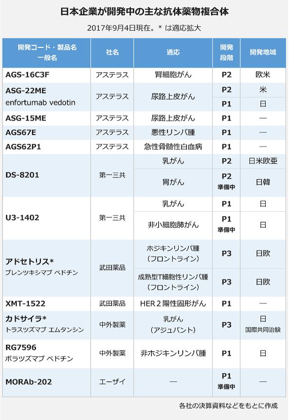 日本企業が開発中の主な抗体薬物複合体