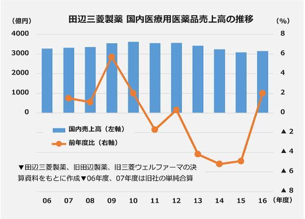 田辺三菱製薬 国内医療用医薬品売上高の推移