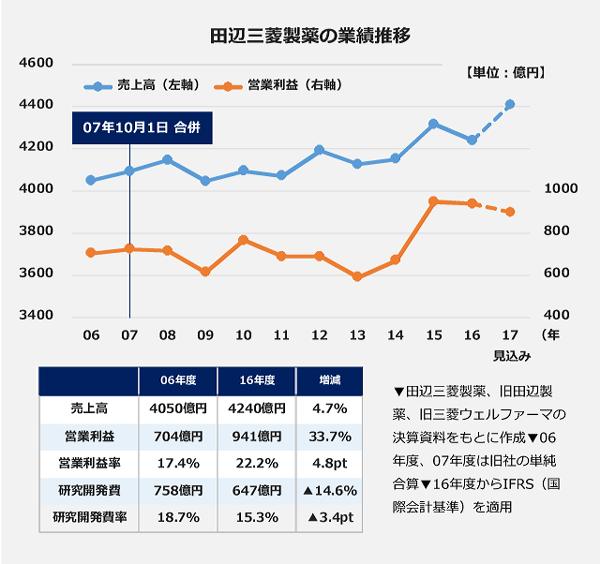 田辺三菱製薬の業績推移