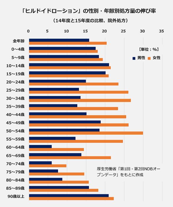 「ヒルドイドローション」の性別・年齢別処方量の伸び率