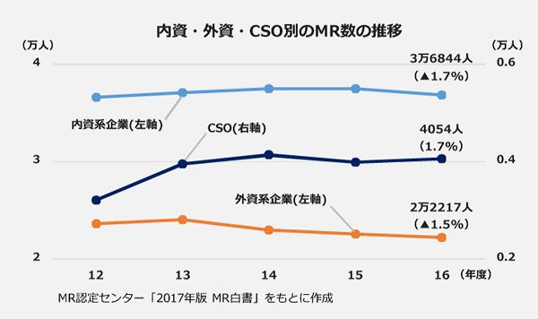 内資・外資・CSO別のMR数の推移