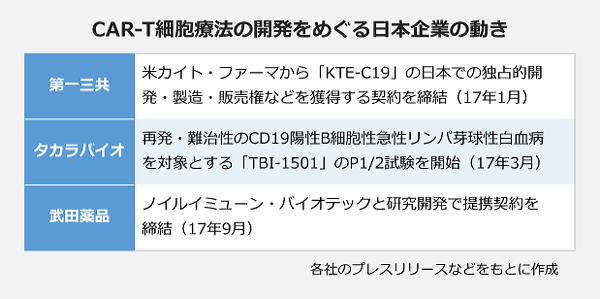 CAR-T細胞療法の開発をめぐる日本企業の動き。第一三共:米カイト・ファーマから「KTE-C19」の日本での独占的開発・製造・販売権などを獲得する契約を締結。タカラバイオ:再発・難治性のCD19陽性B細胞急性リンパ芽球性白血病を対象とする「TBI-1501」のP1/2試験を開始。武田製薬:ノイルイ」ミューン・バイオテックと研究開発で提携契約を締結。