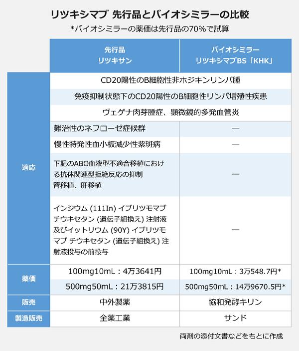 リツキシマブ先行品とバイオシミラーの比較