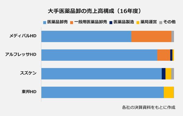 大手医薬品卸の売上高構成(16年度)
