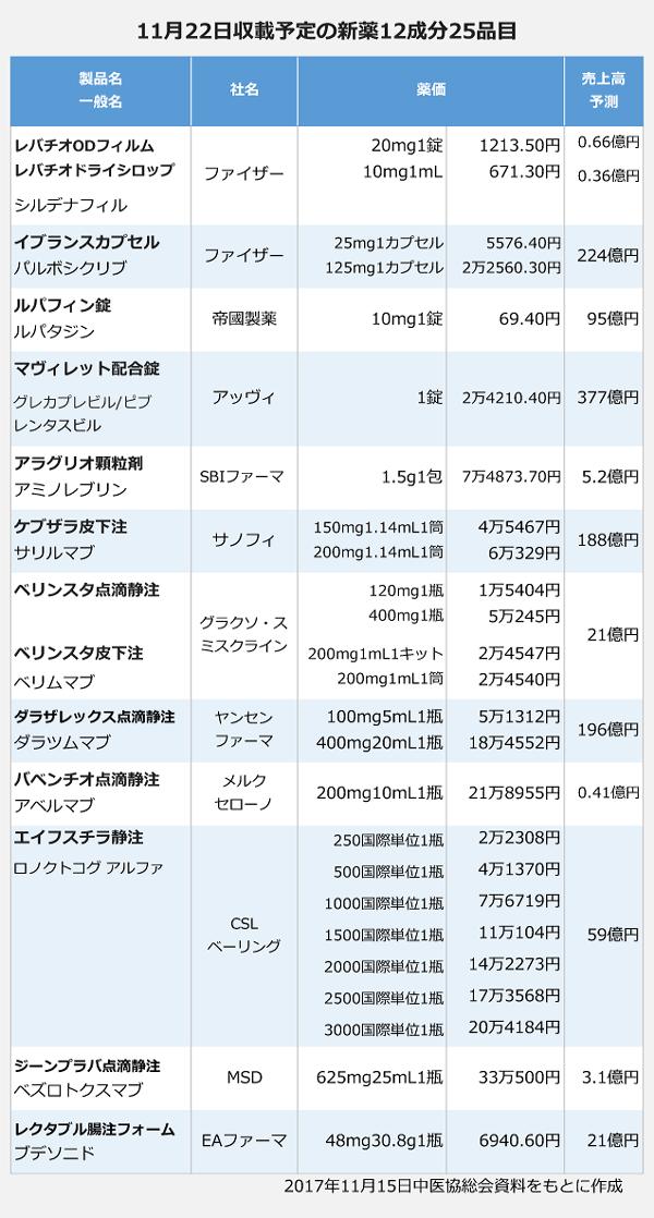 17年11月薬価収載予定の新薬12成分25品目